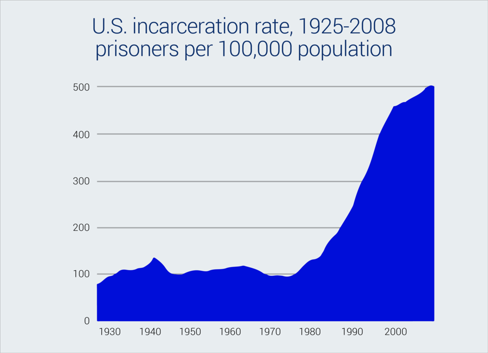 Information source:  Prison Policy Initiative