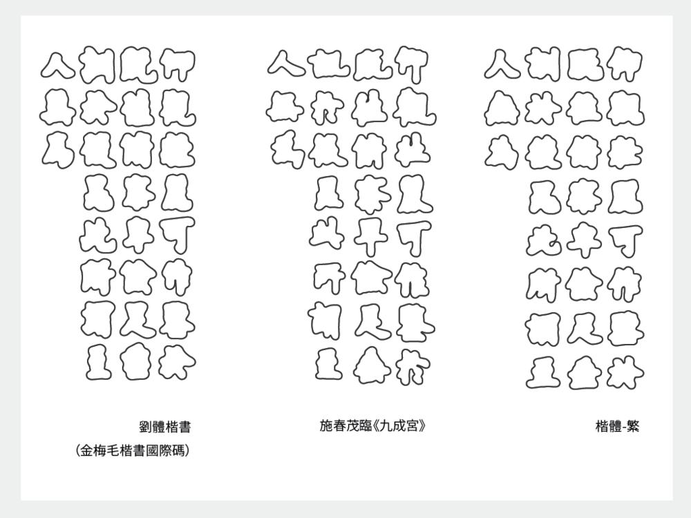 若把三種字體變成純粹的外框,會發現書法《九成宮》最形狀變化最靈活,有行氣。楷體-繁相較之下每個字的輪廓較為接近。而劉體楷書則介於中間。
