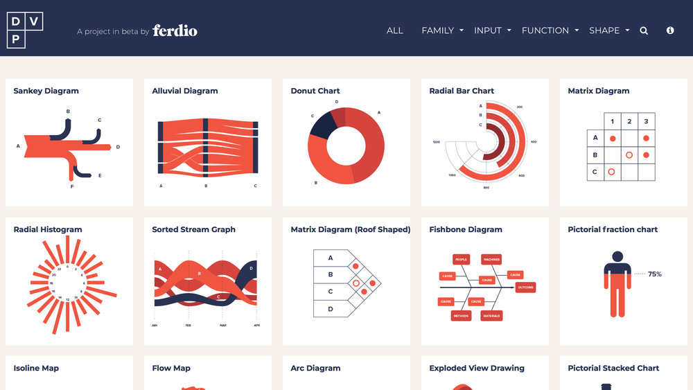 Data Viz Project   收錄超過 100 類視覺化圖表,內附說明外,同時提供該類別的多樣圖表範例