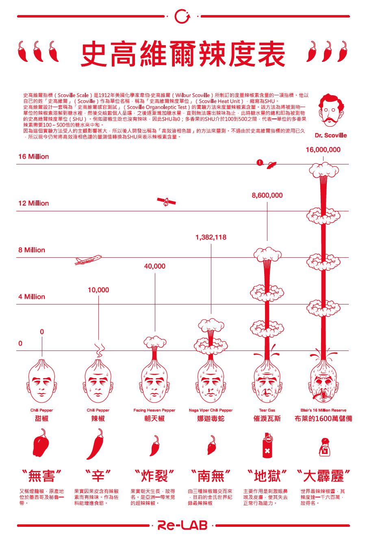 史高維爾辣度表(資料來源:史高維爾)
