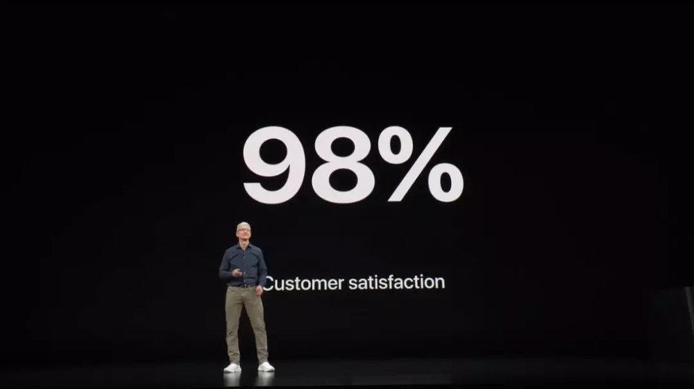 (消費者滿意度:98%)
