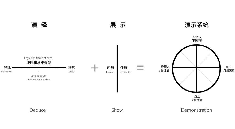 品牌演示系統概念簡圖