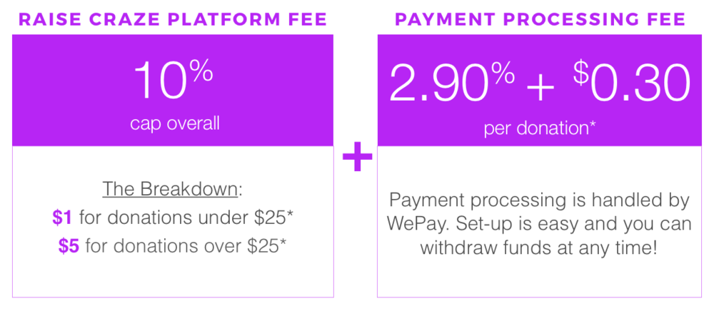 If the total Platform Fees exceed 10% of the overall amount raised, we'll refund the difference!