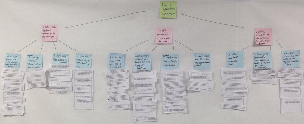 One section of our affinity model.