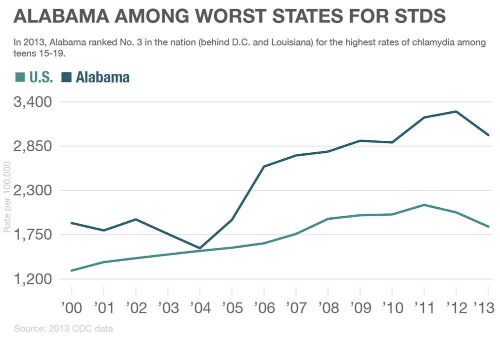 alabama-stds-01.png