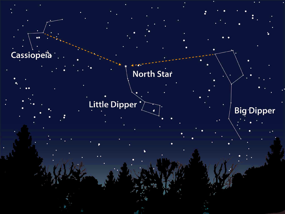 "The Big Dipper ""points"" to the North Star (Polaris)"