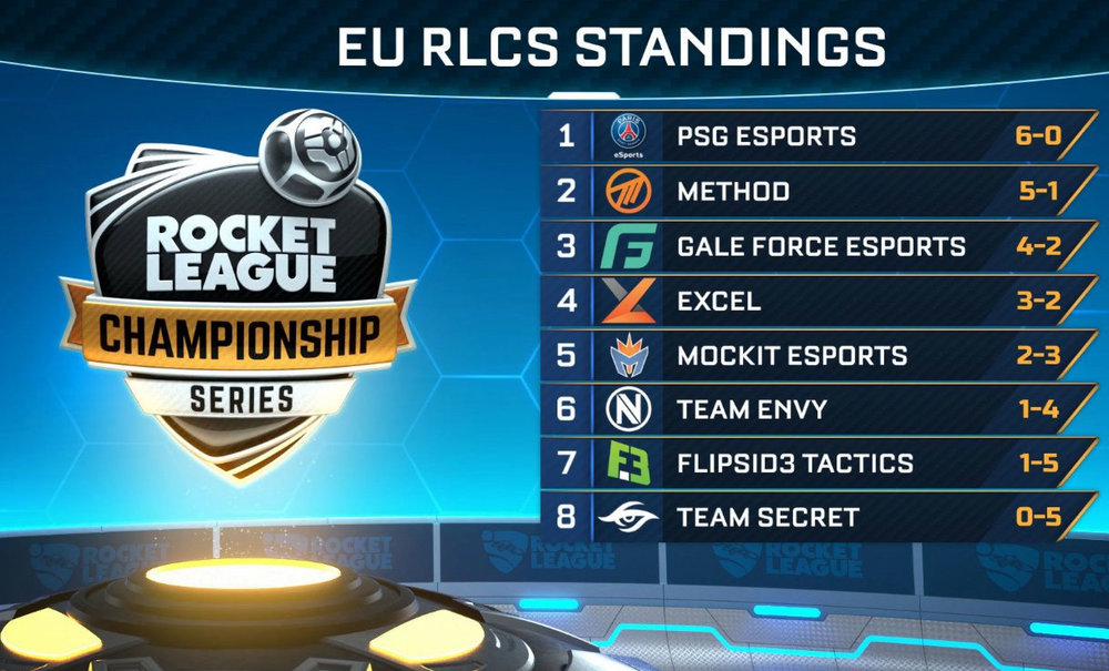 The EU RLCS Standings after Week Four.