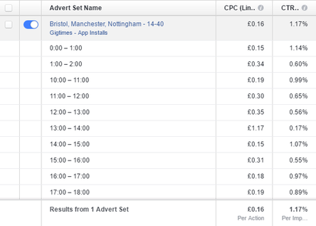 By digging deeper into the Facebook ad analytics you can get an hourly breakdown of your ad performance.