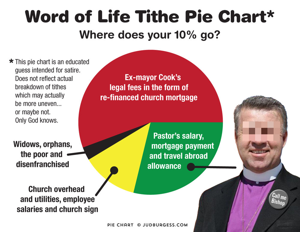 Pastor Tom Brown Word of Life Pie chart © Jud Burgess