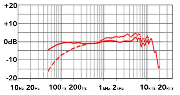 sm7b vs  re20  best large diaphragm dynamic microphone