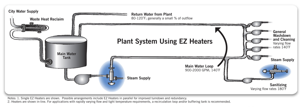 plant-central-hot-water.jpg