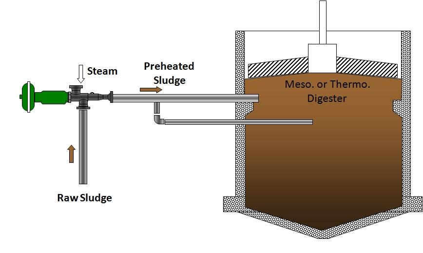 digester.preheating.jpg