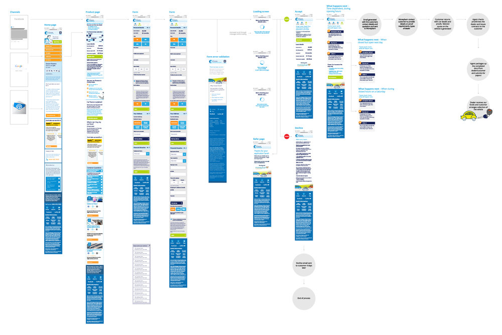 (Above) Here is an example of a customer journey map for Ocean Car Insurance. Mapping out the customer journey like this helps to tell story of the customer's experience. Matching the journey to analytical data can also help to indicate drop offs within the journey and highlight areas than need reviewing.