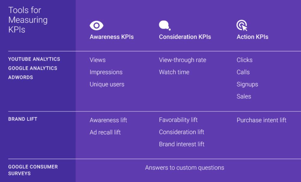AIM Marketing Calgary Alberta, Google Video KPI Infographic Calgary Alberta
