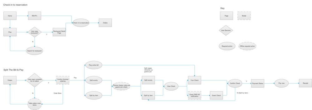 App-user-flow
