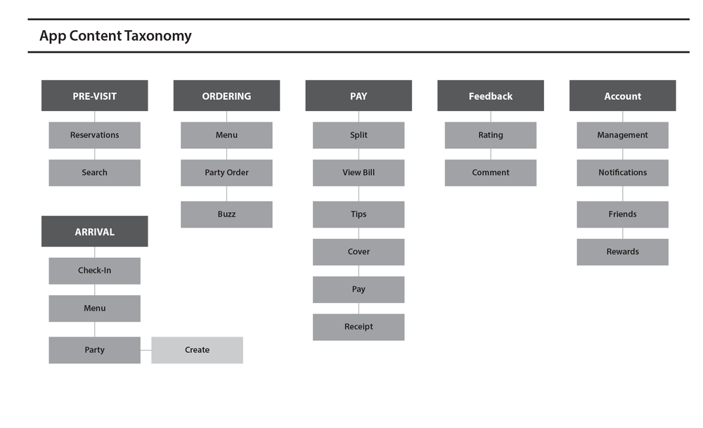 sitemap-and-taxonomy-02.png