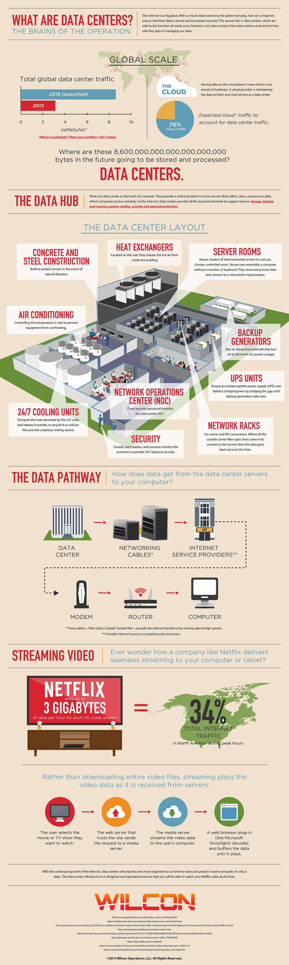 What are Data Centers?