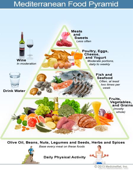 Mediterranan diet