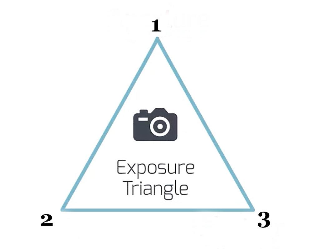 understanding-exposure-with-the-exposure-triangle-1.jpg