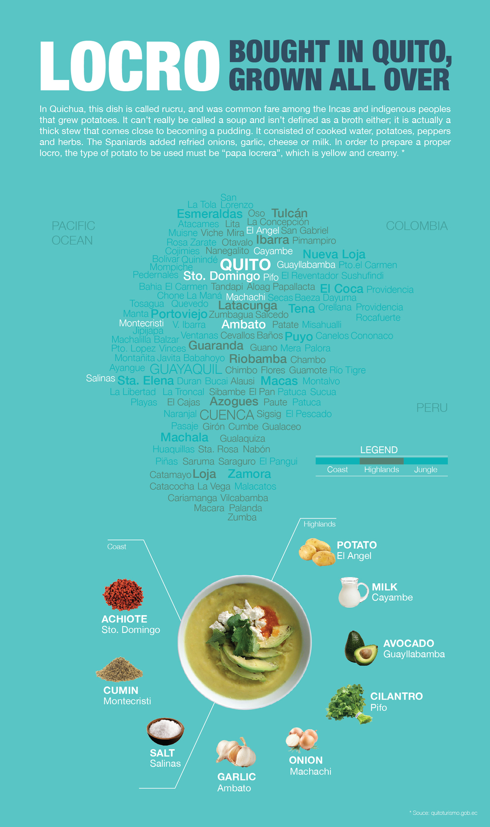 FOOD VISUALIZATION