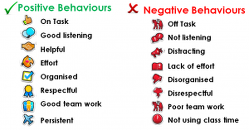 list of behaviors