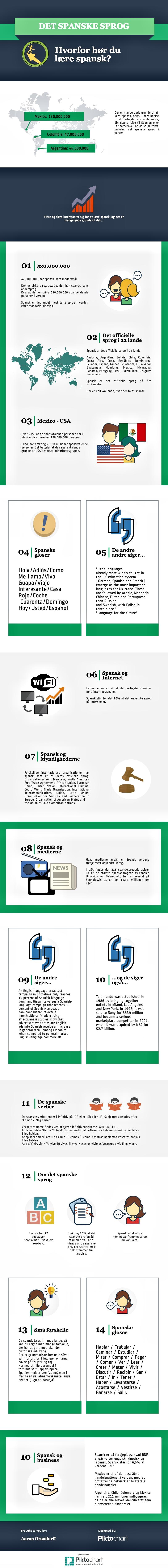Hvor bør bruge tid på at lære spansk? Hermed en infographic, hvor der gennemgås nogle af grundende til, at du bør bruge tid med at lære det spanske sprog.