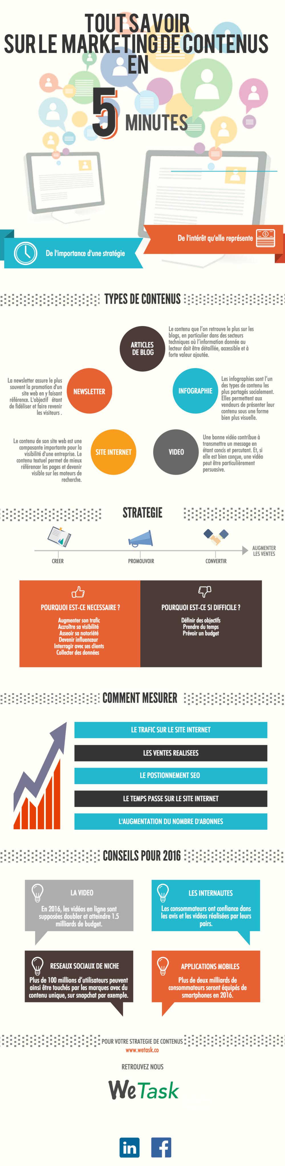 Tout savoir sur le marketing de contenus en 5 minutes (INFOGRAPHIE).png
