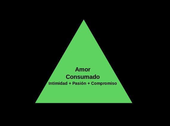 El-triangulo-del-amor-segun-Sterneberg.png