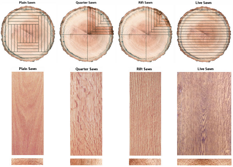 Diagram shows clearly the most prominent characteristics of the different milling cuts of flooring.  Live Sawn to be discussed in a future blog post.  Note the dramatic medullary ray fleck present in the Quarter Sawn piece.
