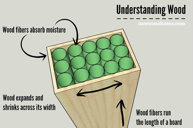 This is an easy-to-understand illustration of wood boards, which are hygroscopic, and how they expand and contract. Thank you, Sawsonskates!