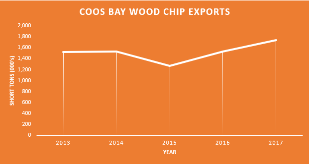 Coos Bay woodchips.PNG