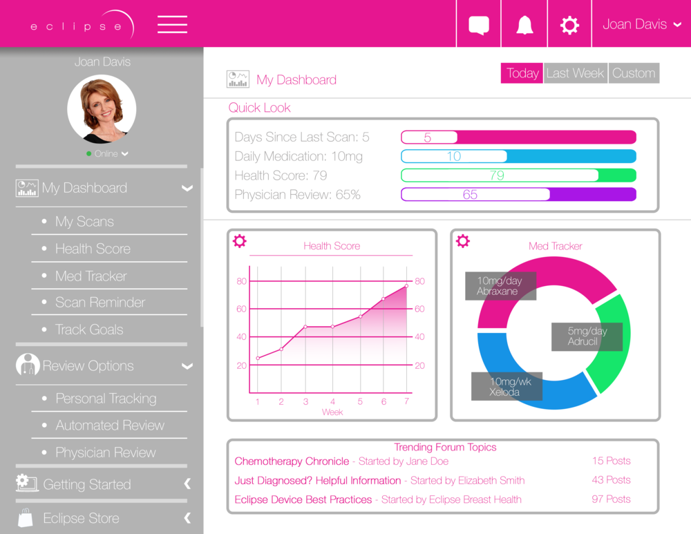 Prototype Pink Cloud Dashboard