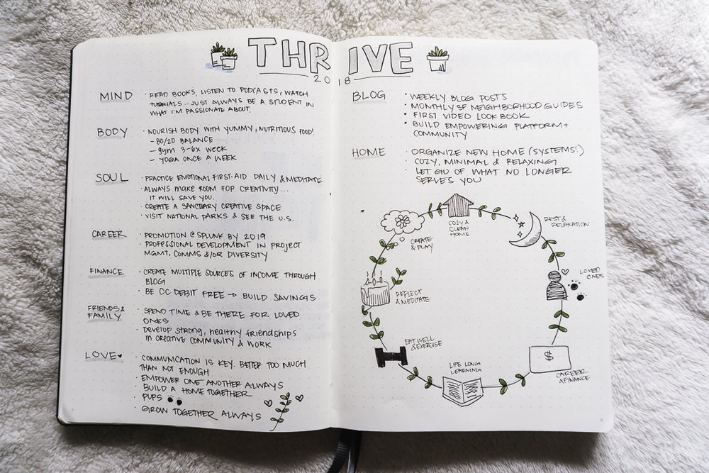 bullet journal bujo ideas goal setting san francisco blog