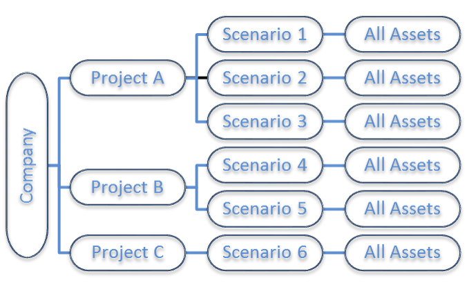 Same asset tree organized by project