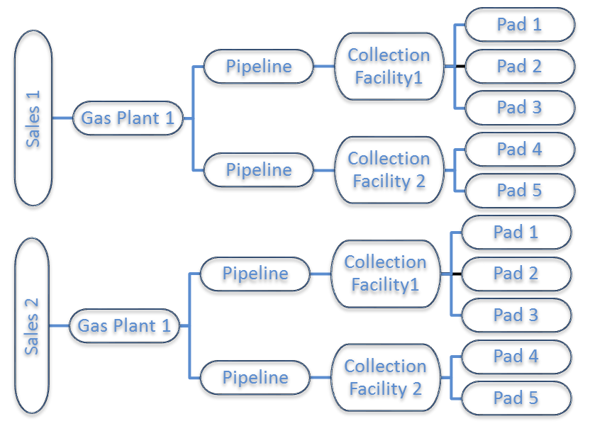 Same asset tree organized by facility