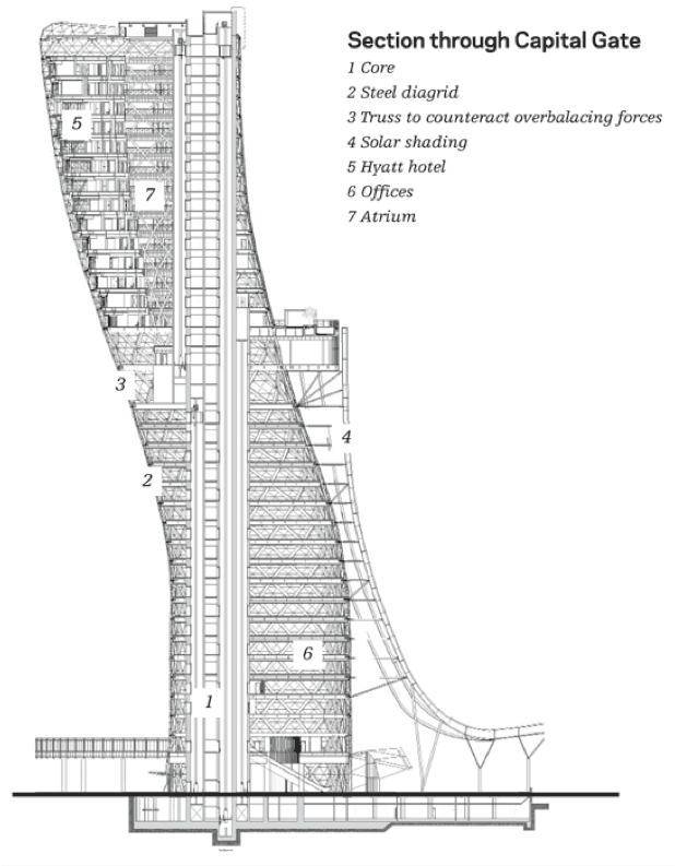 "This section through the Capital Gate Tower, Abu Dhabi, a tour de force of engineering, comes with this illuminating passage; ""It is the first building in the world to use a pre-cambered core with a built-in lean of 350 millimeters that has been engineered to straighten with the addition of the upper floors. It is also the first building in the world to use vertical post-tensioning of the core to counter movement and support stresses created by the building's overhang."" - Jeff Schofield, Associate, RMJM   Celebrating the lengths to which its makers have resisted Gravity, the passage draws our attention to this buildings intrinsic meaning: that it is a Monumental Ornamental Motif which embodies the Denial of Natural Order. Far from escaping the Horizon of Ornament, this building falls wholly within the transgressive category of Sculpture Masquerading as Architecture. in Aristotelian (also Albertian) terms, Architecture, inhabiting the Mean between Geometry/Number and Sculptural/Iconic Form, any drift into these extremes becomes a Vice with respect to the Excellence that is Architecture."