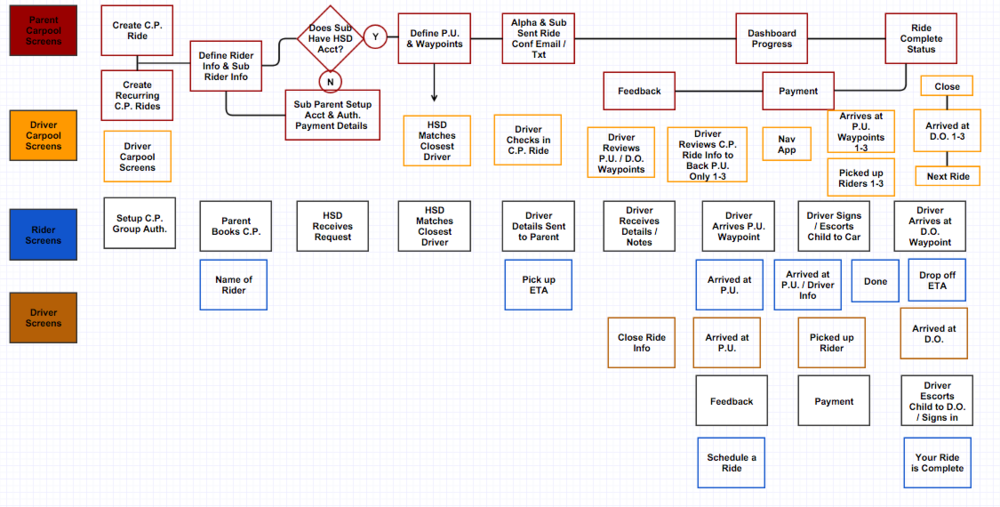 HSD Userflow Diagram.png