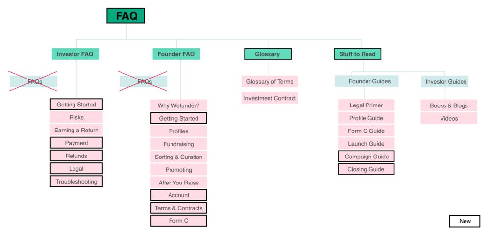 new_faq_architecture@2x.png