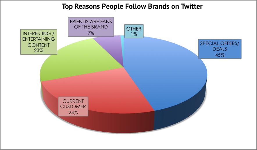 Top Reasons People Follow Brands on Twitter