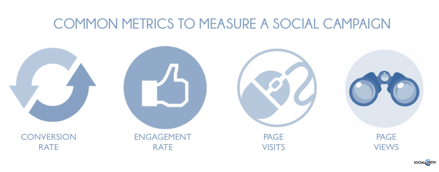 Common metrics to measure a social campaign