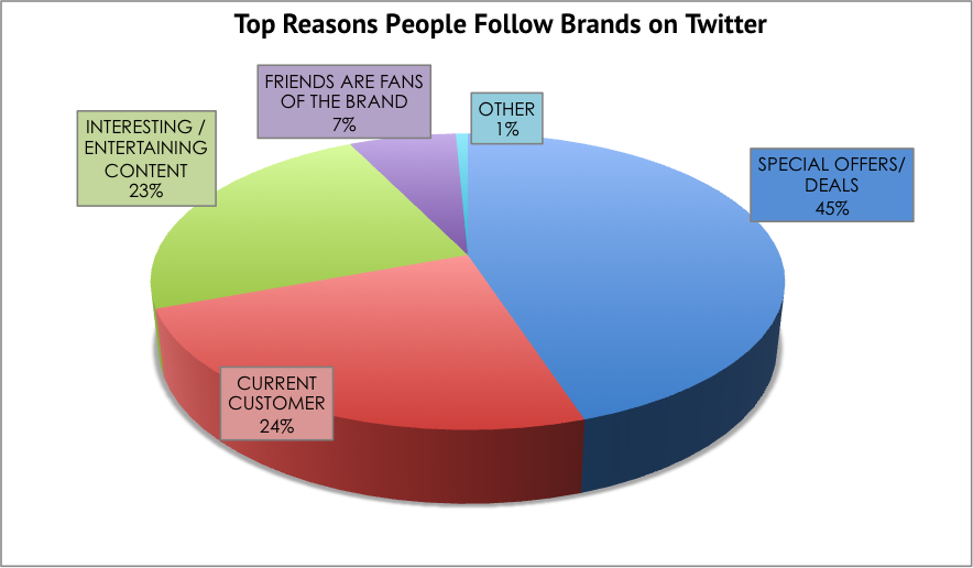 Top Reasons People Follow Brands on Twitter