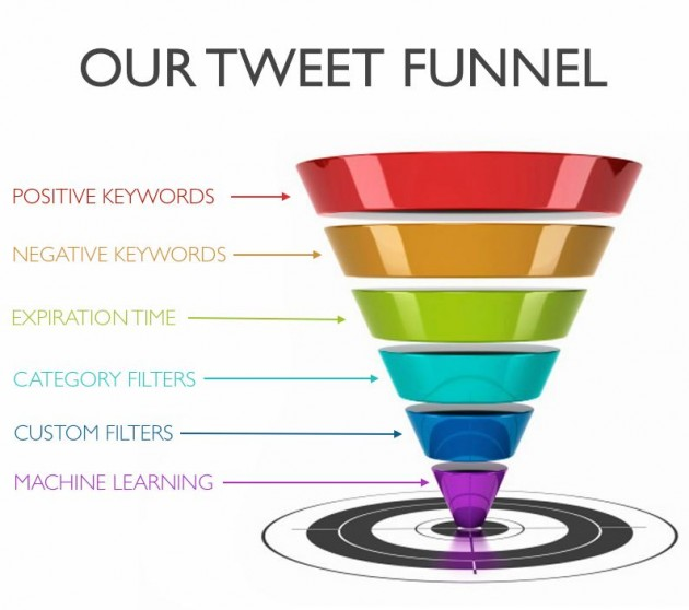 Tweet Funnel- The Smartest Guy in the Room