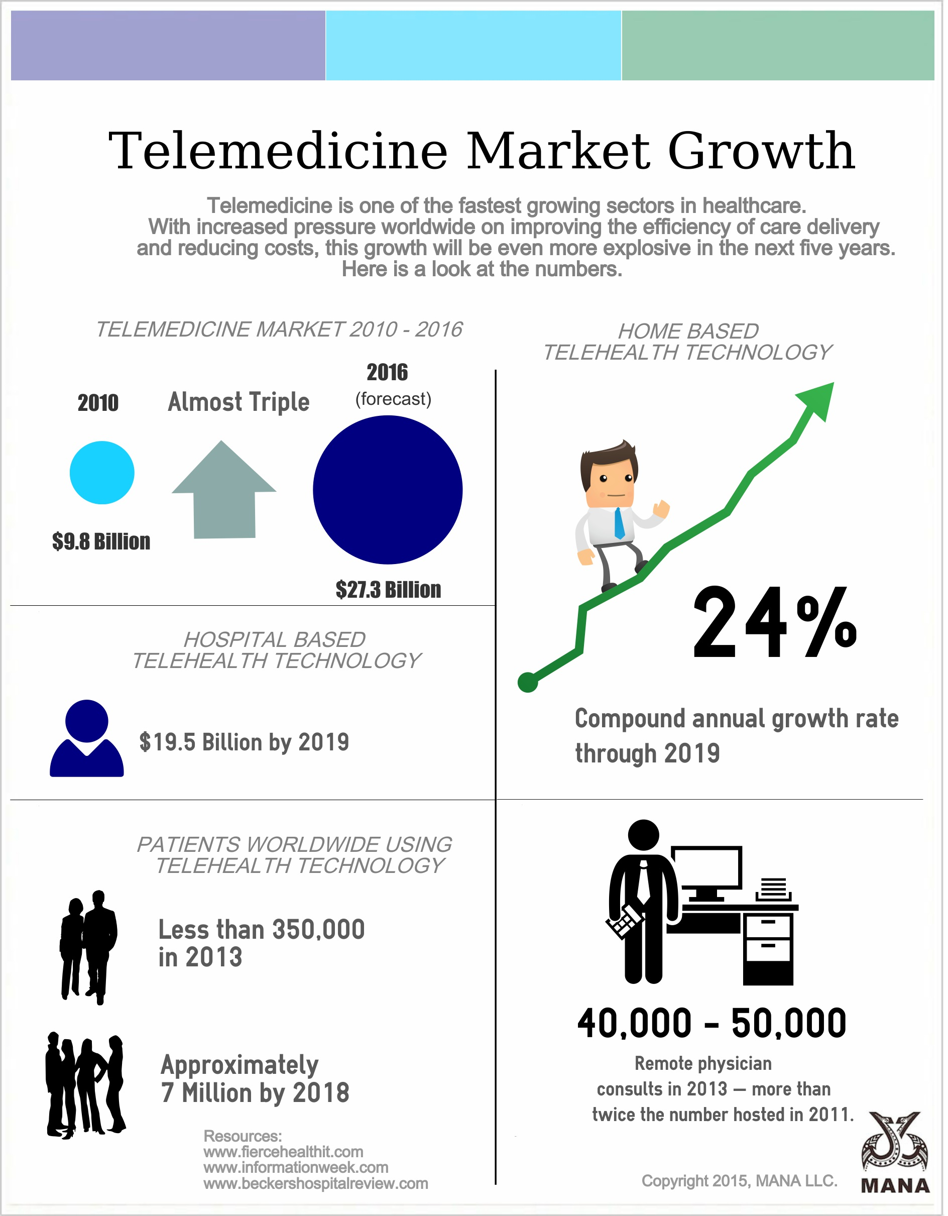 TelemedicineMarketGrowth