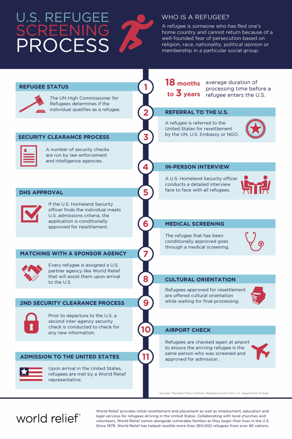 refugee screening process infographic united states
