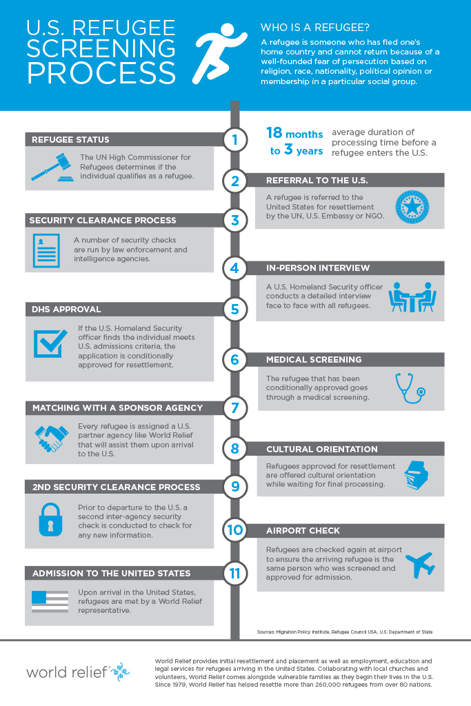 Refugee-Screening-Process-Infographic.jpg