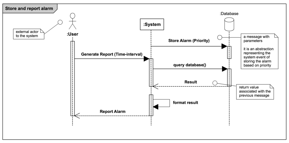 Alarm management soorya prasanna ravichandran system sequence diagram use case to store xml faults ccuart Images