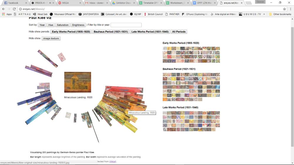 Klee Viz, Visualizando 203 pinturas por Paul Klee (Reyes, 2014)