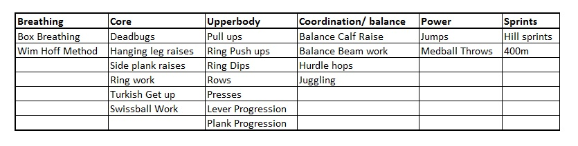 Some of the exercises in the various categories
