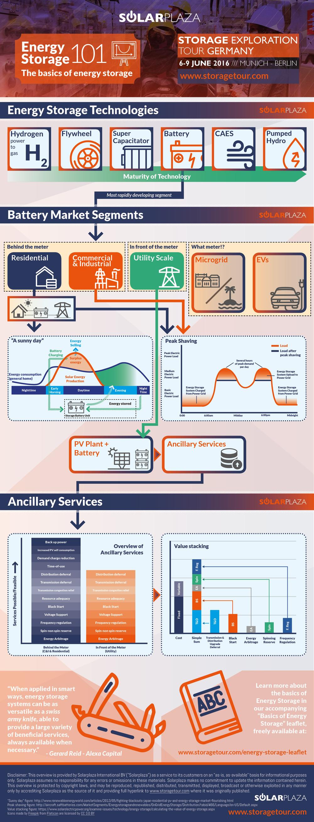 Infographic - Basics of Energy Storage 3 (jpg).jpg