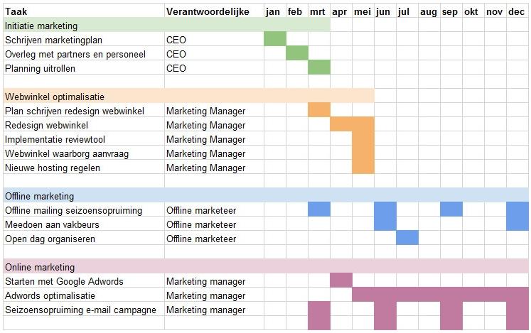 Voorbeeld jaarplanning